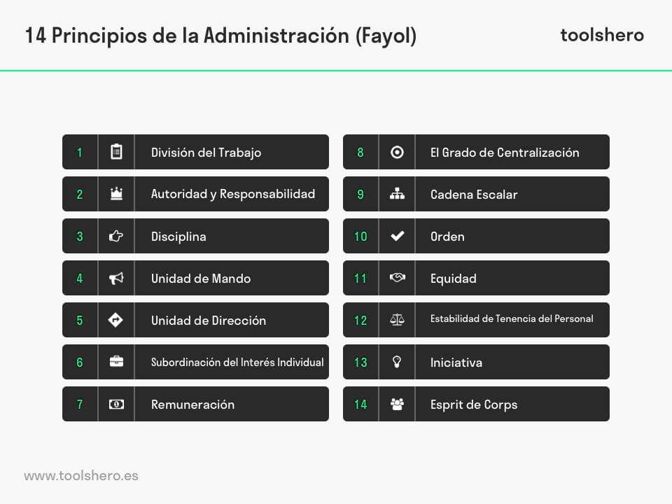 14 principios de la administracion fayol - toolshero