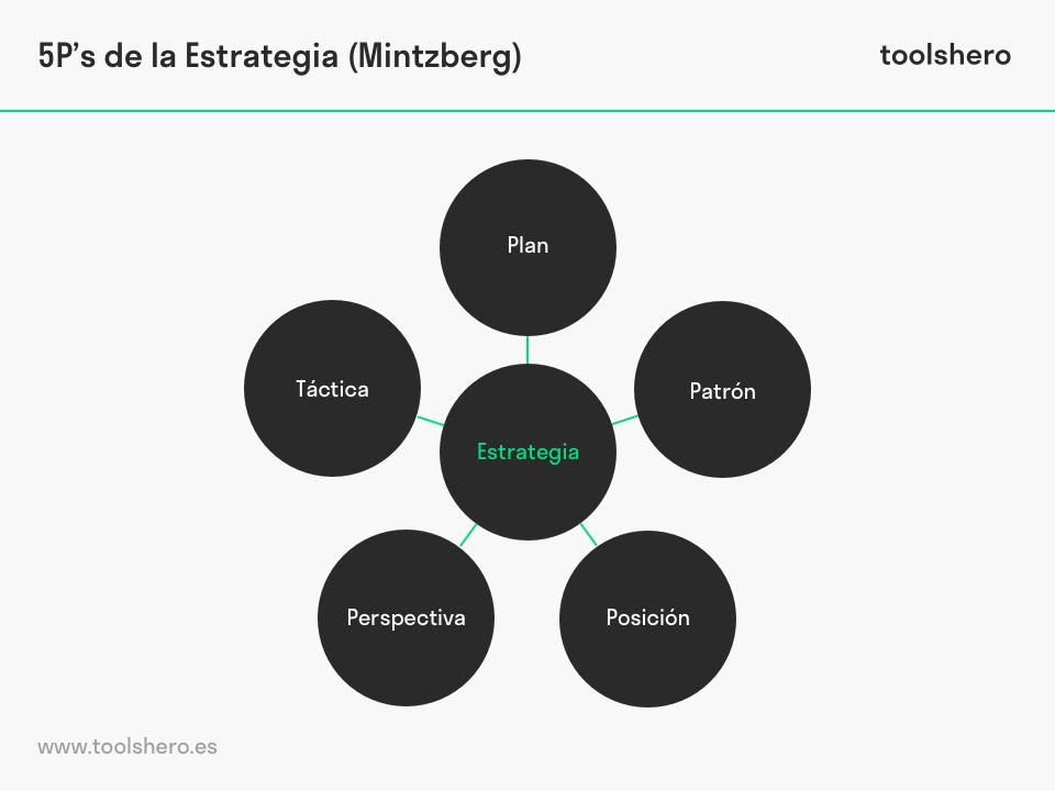 5 P de Estrategia por Mintzberg - toolshero