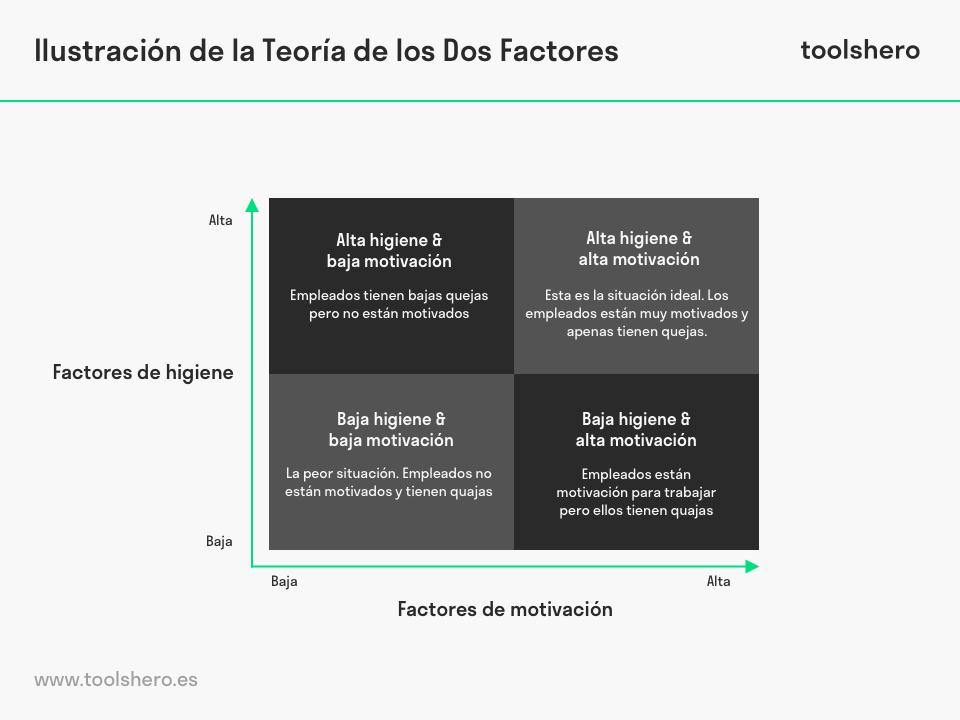 ilustracion de la teoria de los dos factores - toolshero