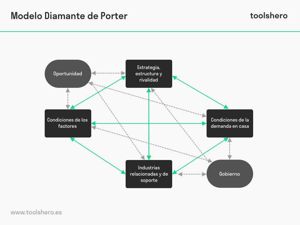 modelo diamante de porter - toolshero