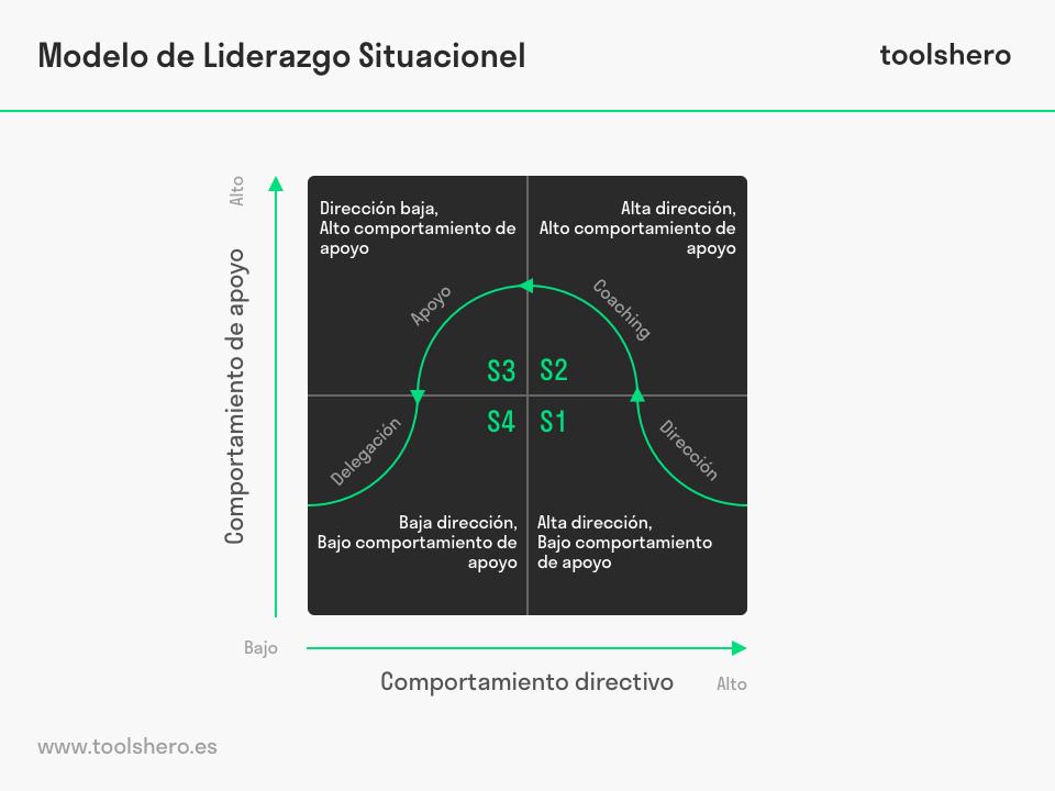 Modelo situacional de liderazgo situacionel hershey blanchard - toolshero