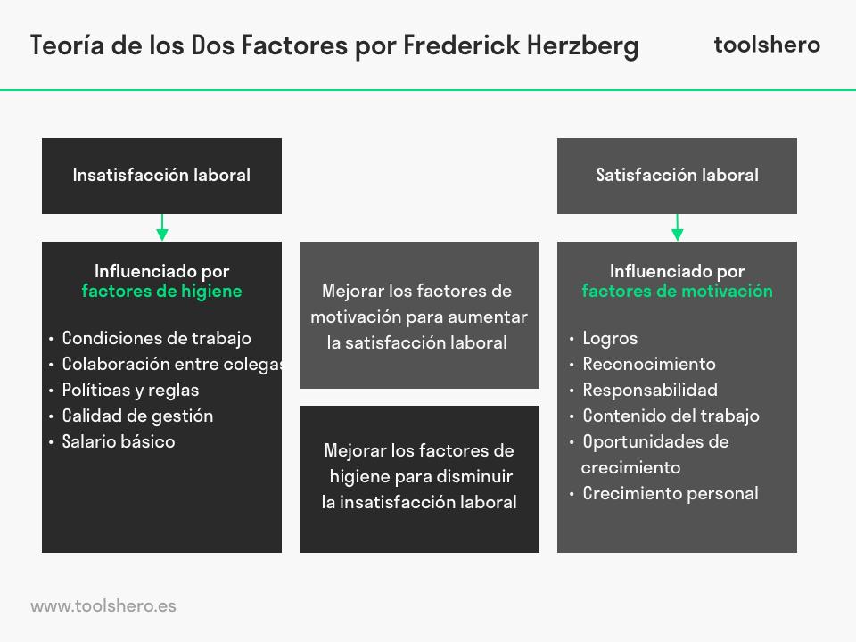 Teoría de los Dos Factores Frederick Herzberg - toolshero