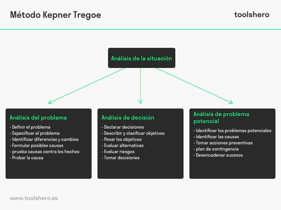 Metodo Kepner Tregoe - toolshero