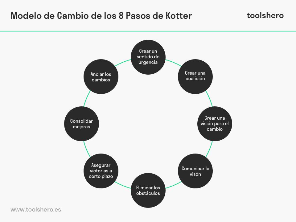8 Pasos de Kotter - toolshero