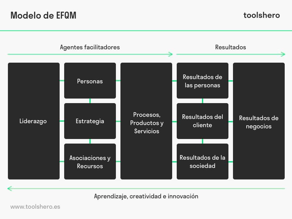 Modelo EFQM de Excelencia - toolshero