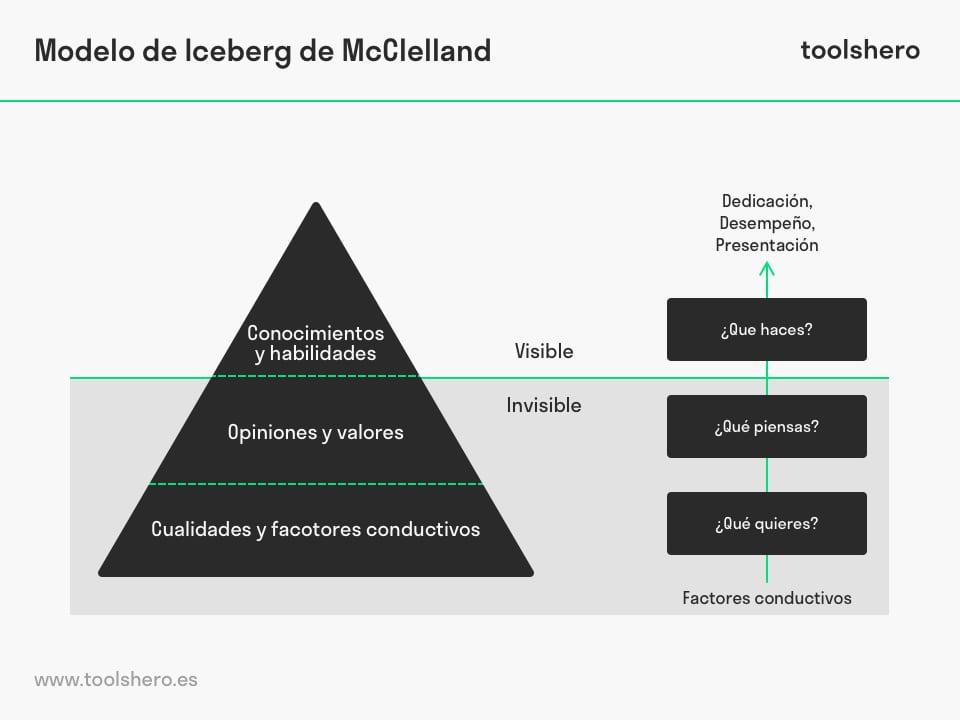 Modelo Iceberg de McClelland - toolshero