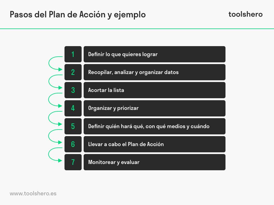Pasos del Plan de Acción y ejemplo - toolshero