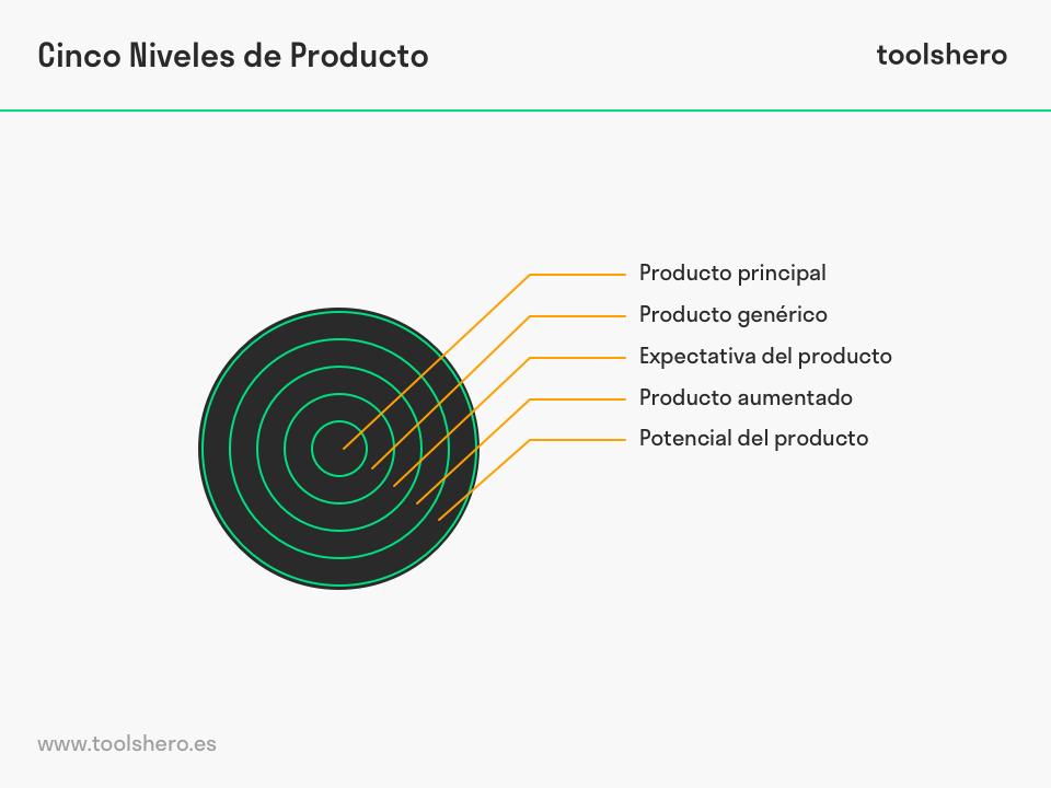 Cinco Niveles de Producto por Philip Kotler - toolshero