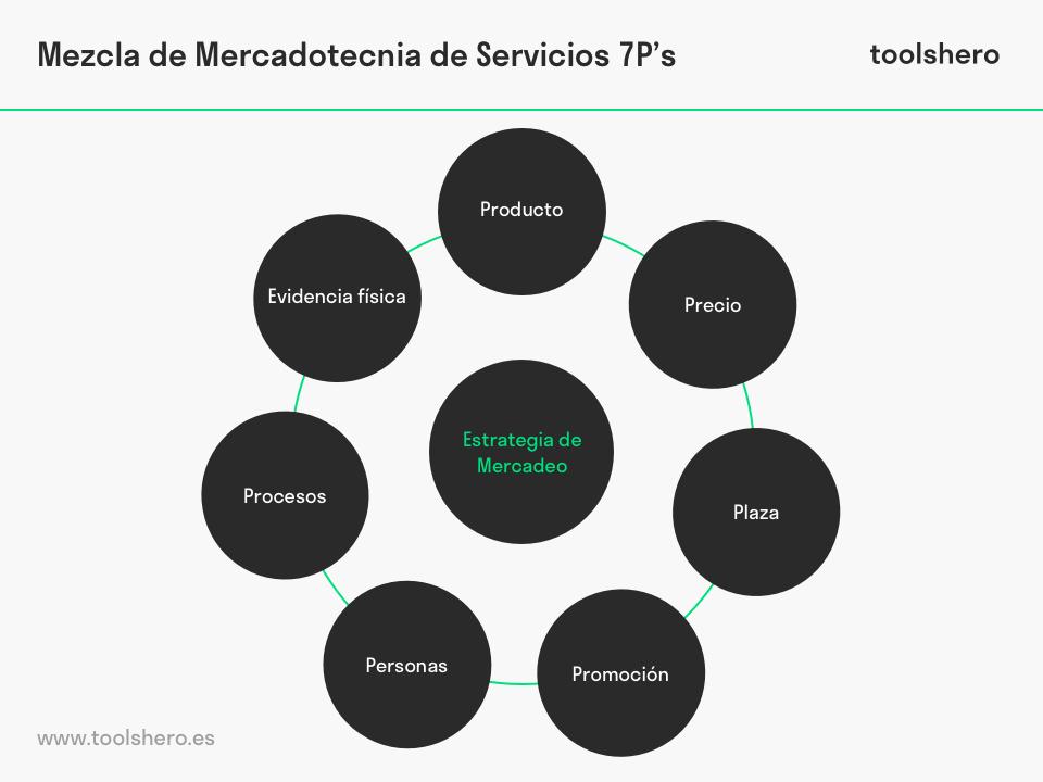 La Mezcla de Mercadeo (7Ps) - toolshero