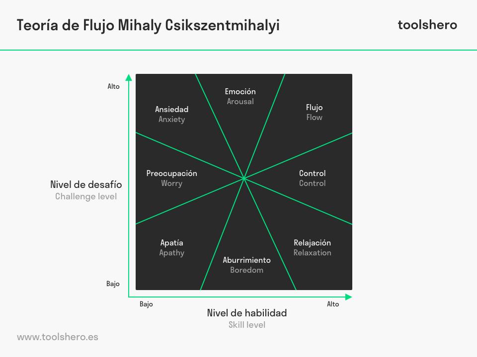 Teoría De Flujo De Mihaly Csikszentmihalyi Toolshero