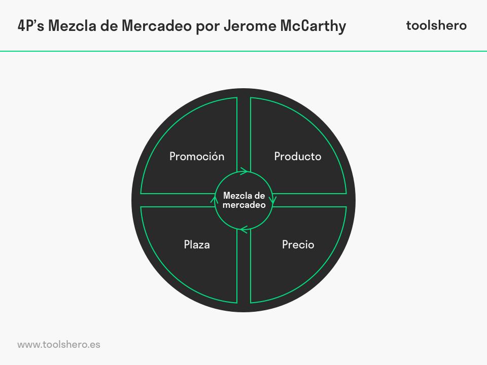 4p Mezcla de Mercadeo Jerome McCarthy - toolshero