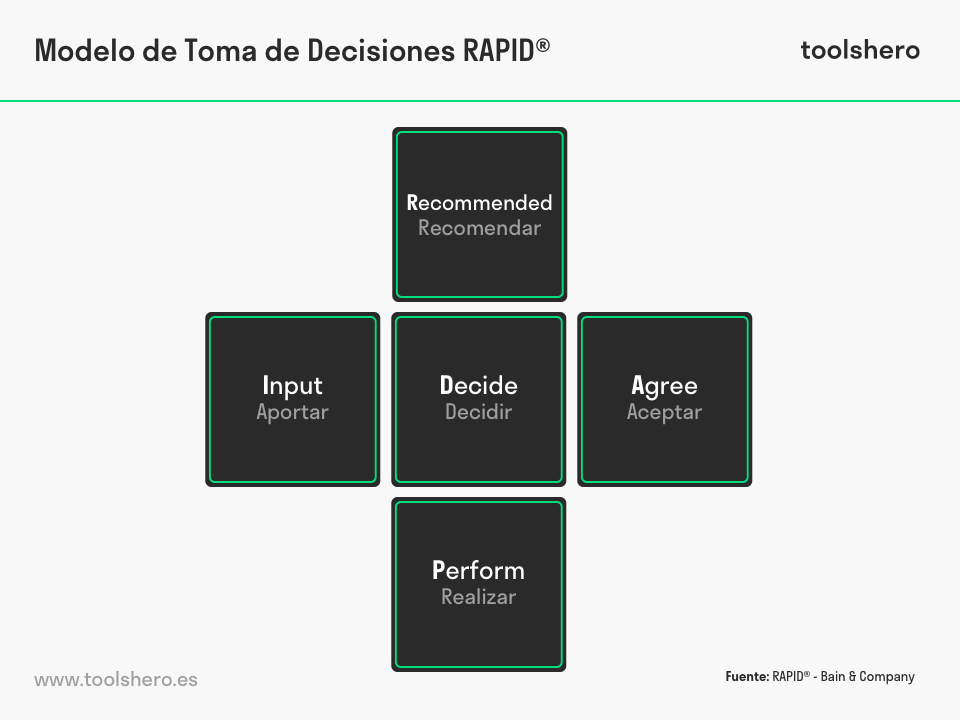 modelo de toma de decisiones rapid - toolshero