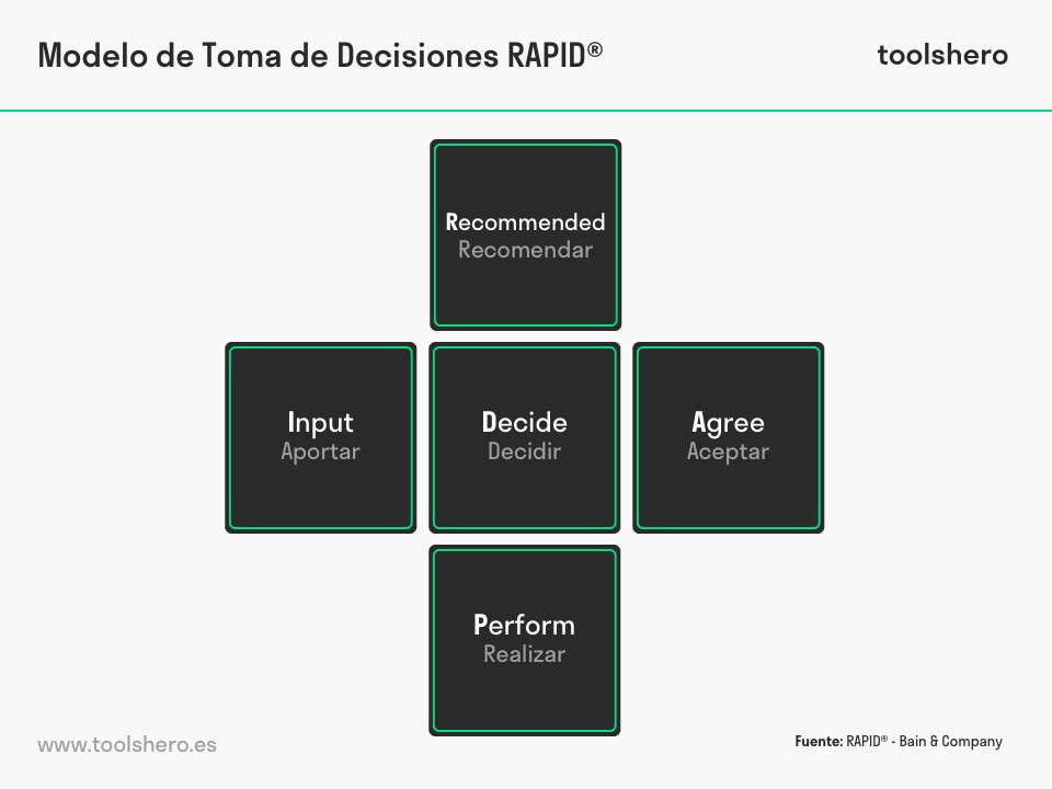 modelo de toma de decisiones rapid - toolshero