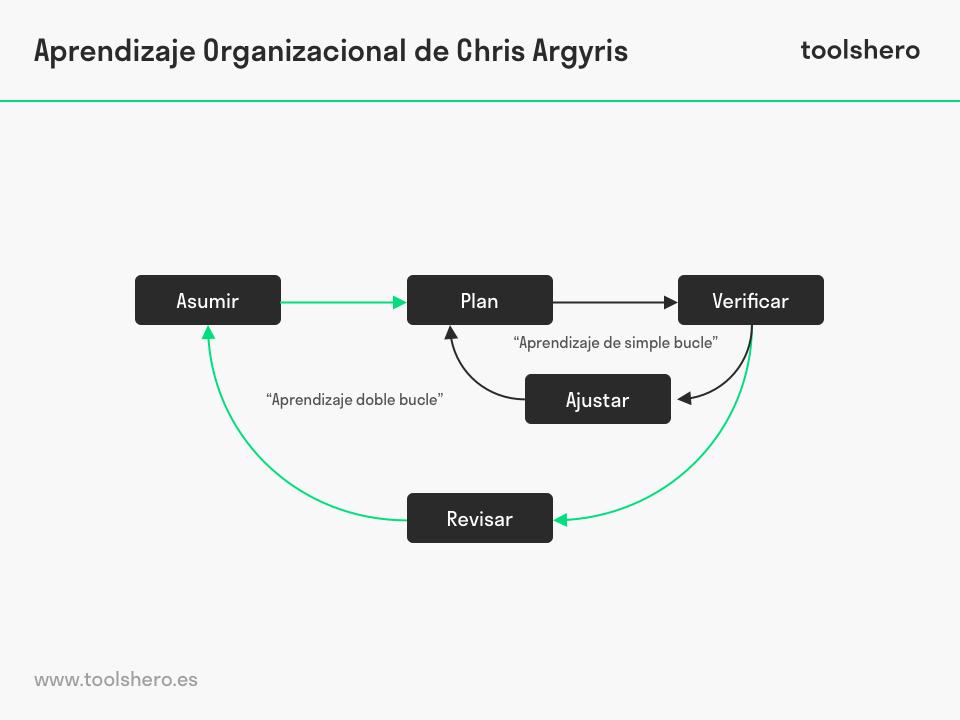 Aprendizaje Organizacional de Chris Argyris - toolshero