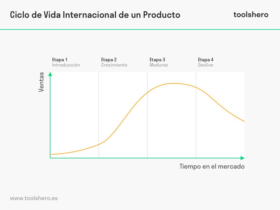 Ciclo de vida de un producto Vernon - toolshero