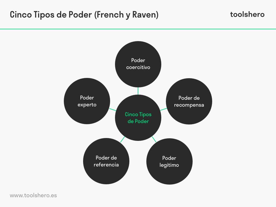 Cinco Tipos de Poder (French & Raven) - toolshero