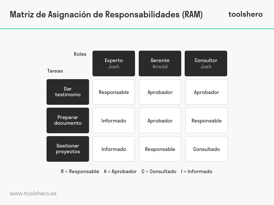 Matriz de Asignación de Responsabilidades (RAM) modelo - toolshero