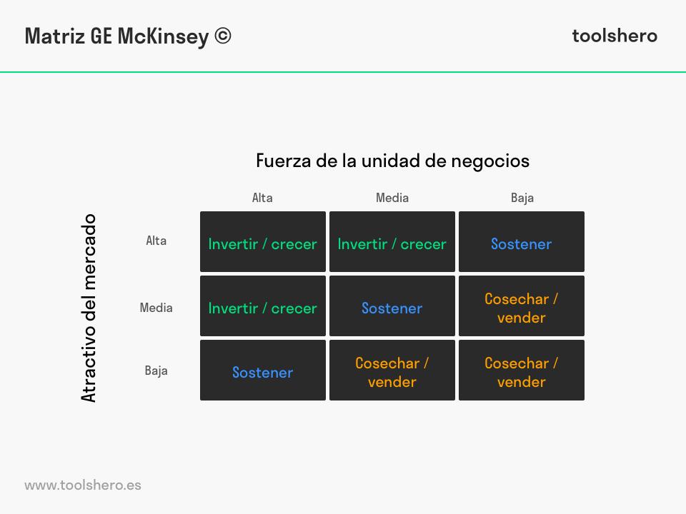 Matriz GE McKinsey modelo - toolshero