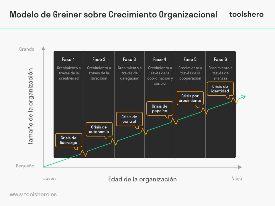 Modelo de Greiner sobre Crecimiento Organizacional - toolshero