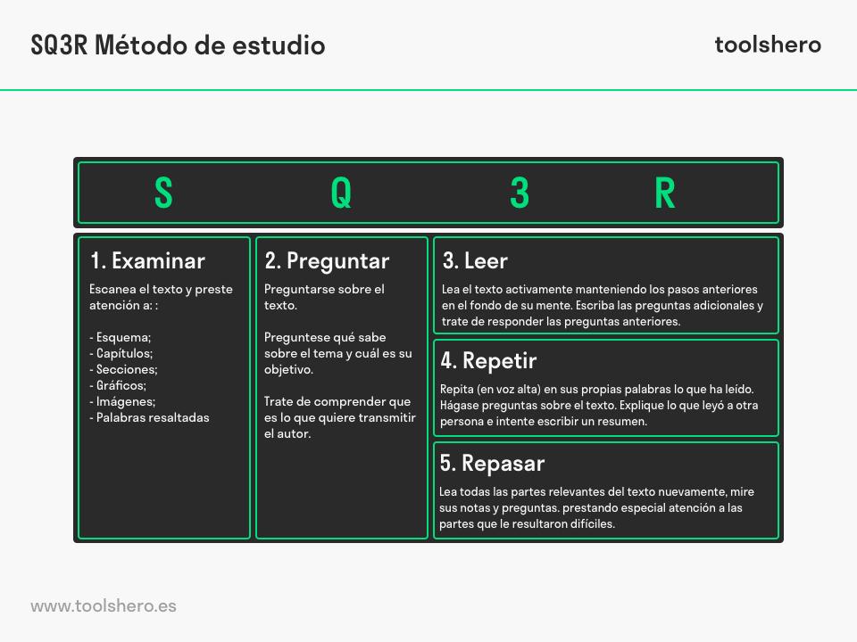 SQ3R Método de Estudio Robinson - toolshero