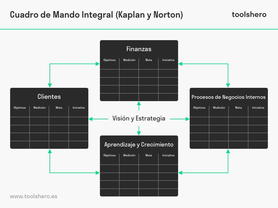 Cuadro de Mando Integral Kaplan y Norton (bsc) - toolshero