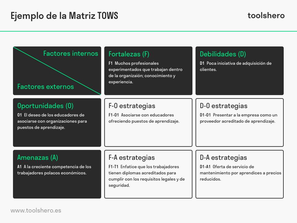 matriz tows ejemplo - toolshero
