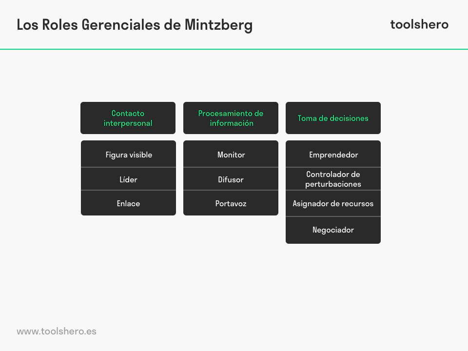 Roles Directivos de Mintzberg - toolshero