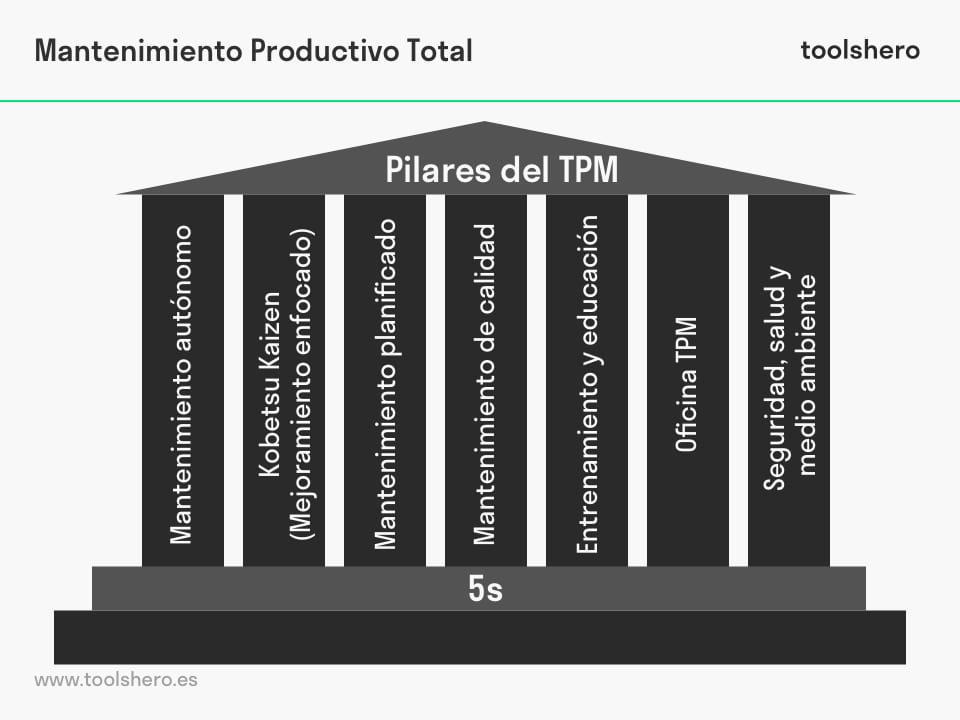 sistema de mantenimiento productivo total - toolshero